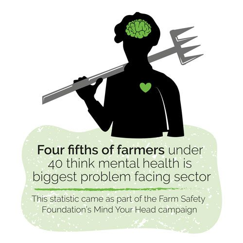 4/5s of farmers think mental health is the biggest problem facing the industry today