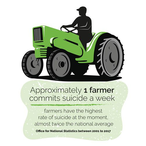 Approx. 1 farmer commits suicide a week