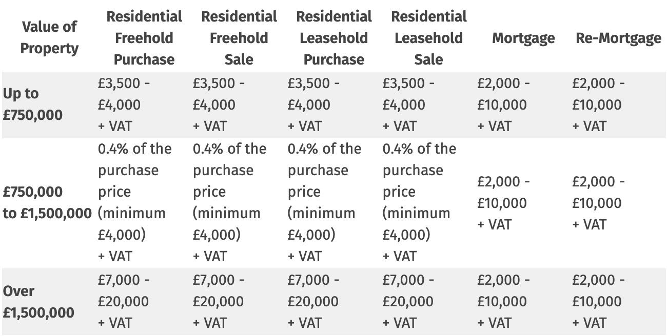 Residential Conveyancing fees table